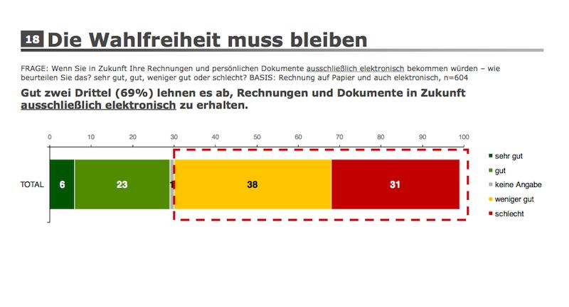 Wahlfreiheit9 Österreicher wollen Papier Rechnungen