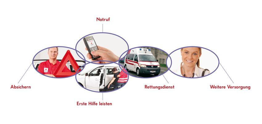RS1030 Rettungskette 2 scr Erste Hilfe rettet Leben