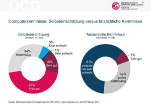 ÖsterreicherInnen haben mangelhafte Computer Grundkenntnisse