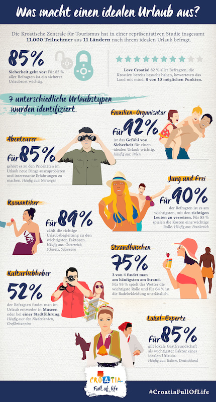 Infografik Croatian Recipe DE Welcher Urlaubstyp sind Sie?