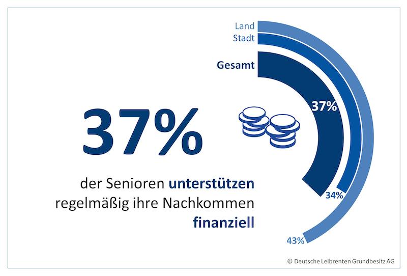 1700207 Grafik PI Unterstützung Erben 2 Jeder dritte Rentner greift Nachkommen finanziell unter die Arme