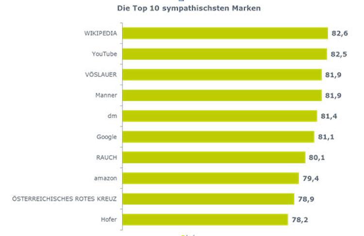 die sympathischsten marken im zeitverlauf Die sympathischsten Marken der Österreicher