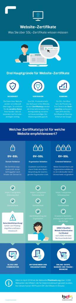 So sichern Zertifikate Webseiten | besserlaengerleben.at
